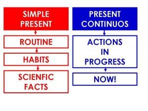 Present simple vs present continu