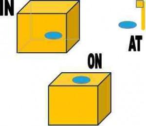 At, in et on – Tout savoir sur ces trois prépositions en anglais
